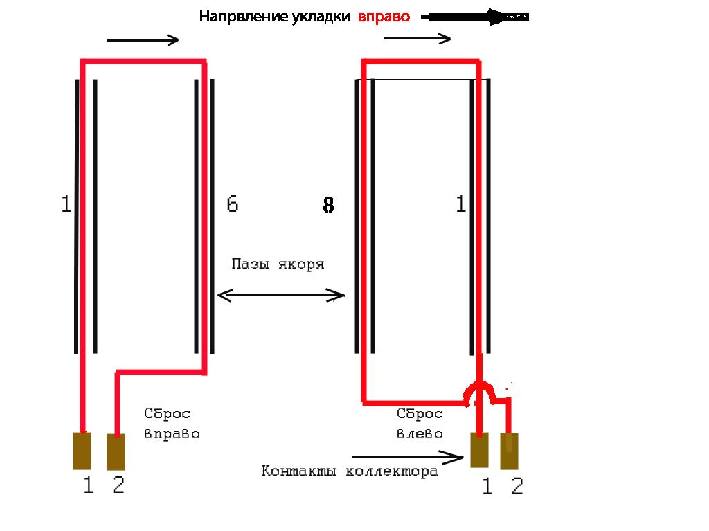 Схема обмотки якоря при укладке вправо